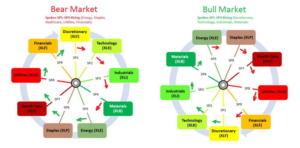 Market Wheel for bull and bear markets showing direction of sector aggregate valuations