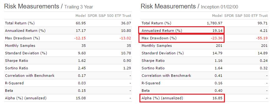 Sector rotation simulation risk measurement figures
