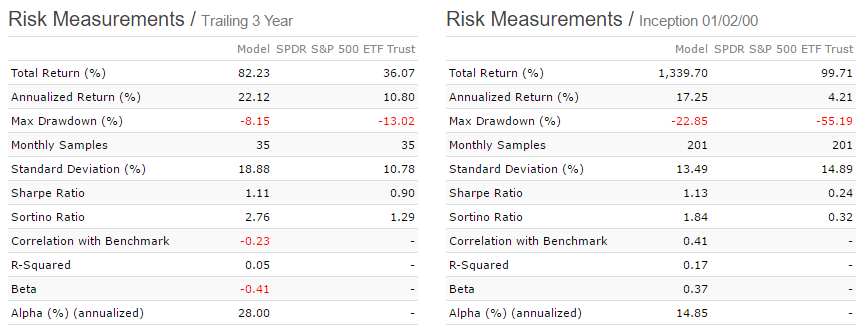 Risk measurement figures for RSP / IEF