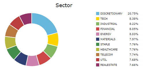 Screenshot of the current allocation of sectors