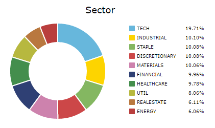 Current sector allocation after the simulation has been run