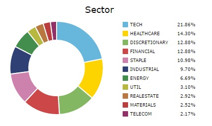 Current sector allocation for September 30, 2016