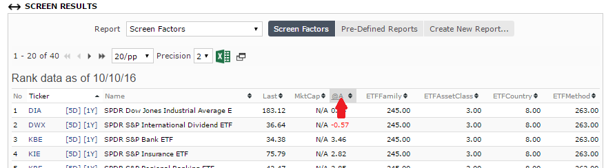 Sorting the ETFs by highest to lowest one-week performance