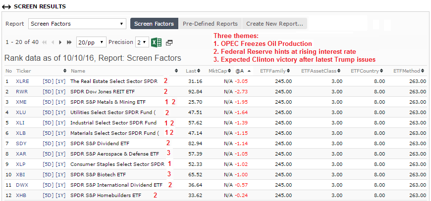 ETFs sorted by lowest to highest one-week performance and then analyzed