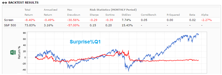 Screenshot of Surprise%Q1 backtest results