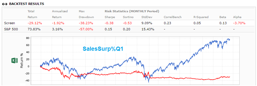Screenshot of SalesSurp%Q1 backtest results