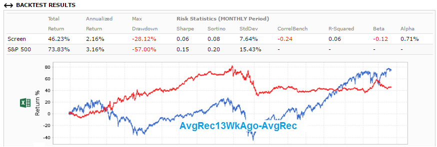 Screenshot of backtest results: AvgRec13WkAgo-AvgRec