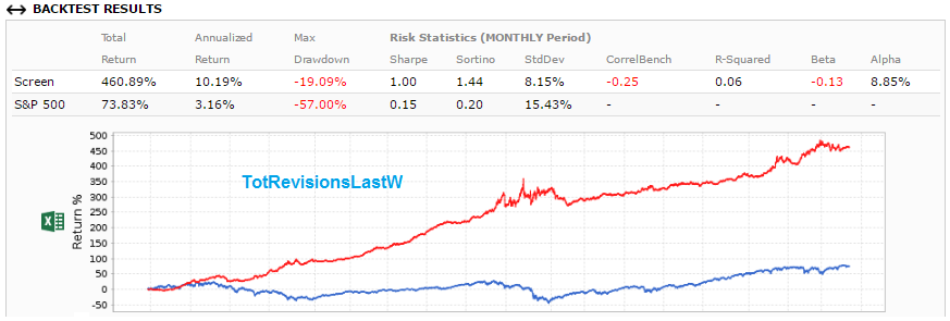 Screenshot of TotRevisionsLastW backtest results