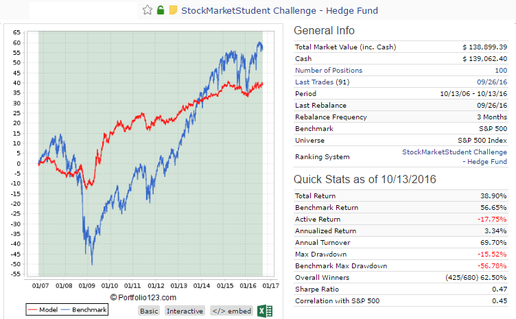 Hedge Fund Challenge: Example simulation backtest results