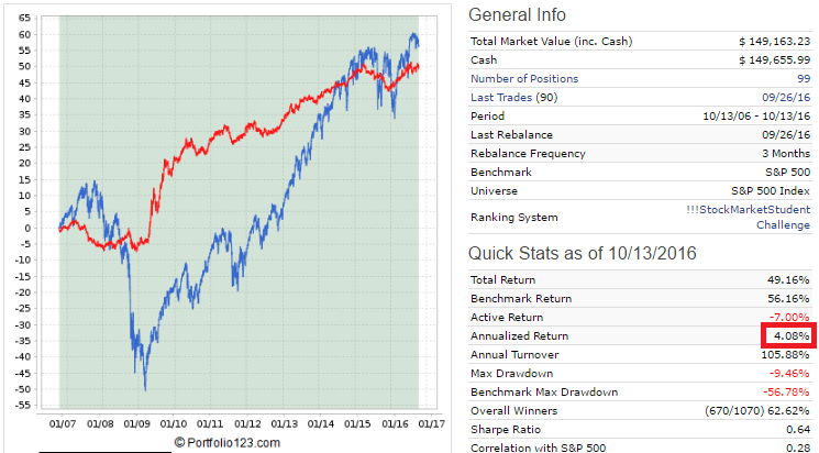 100 stock hedge fund simulation backtest results