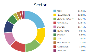 100 stock hedge fund simulation current sector allocation