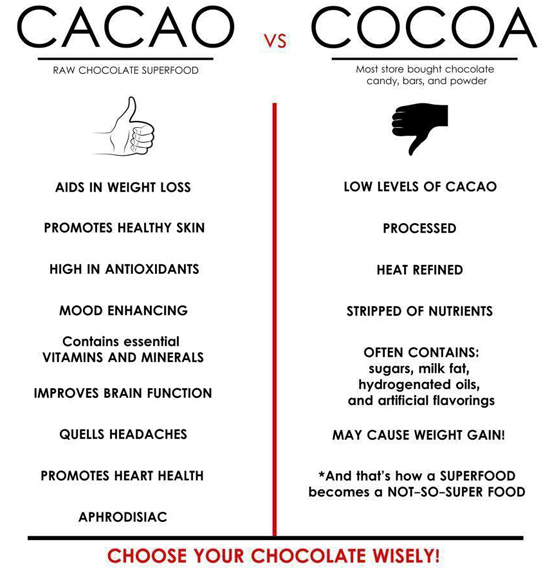 Cacao vs cocoa, recipes with cacao, what is cacao powder, cacao nibs, healthy shakes, healthy smoothie recipes, whole foods cacao powder
