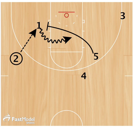 2 feeds 1 in the post and then 5 sprints into a low pick and roll. 3 and 4 spot up as shooters if their defense helps.