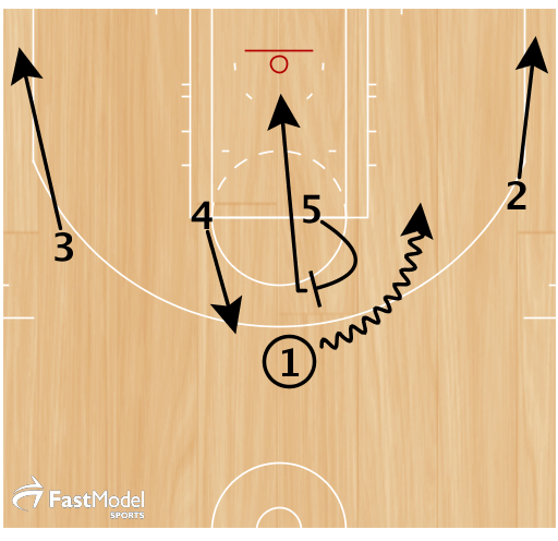 If 1 cannot get a shot, 5 sets a quick middle pick & roll with 2 filling the corner.