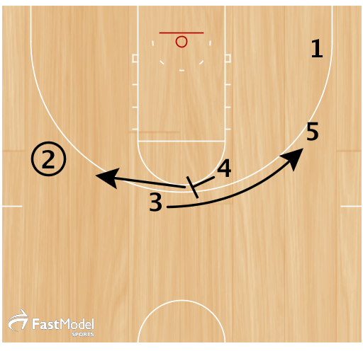 After setting screen, 4 sets back pick for 3 and cuts to 2 for pick and roll. 3 should look for a fade pass here.