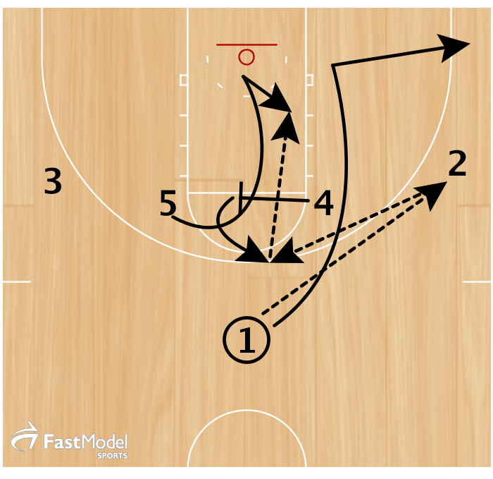 1 passes to 2 and cuts over top 4 to the corner. 4 cross-screens for 5 who loops to the rim. 4 pops out and 2 passes to 4. 4 looks to feed 5 hi-low in the paint.