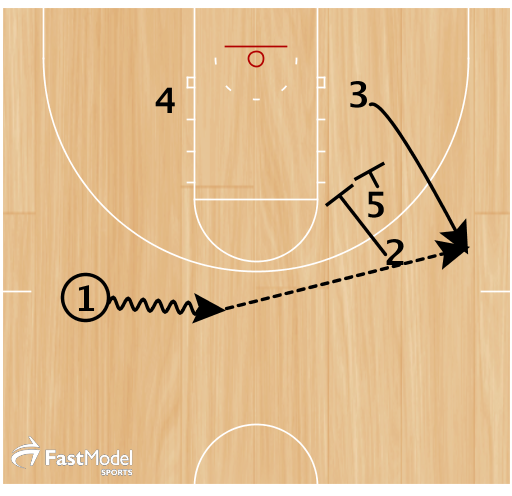 Instead of entering the ball to the post, 1 hits 3 off a double screen on the wing.