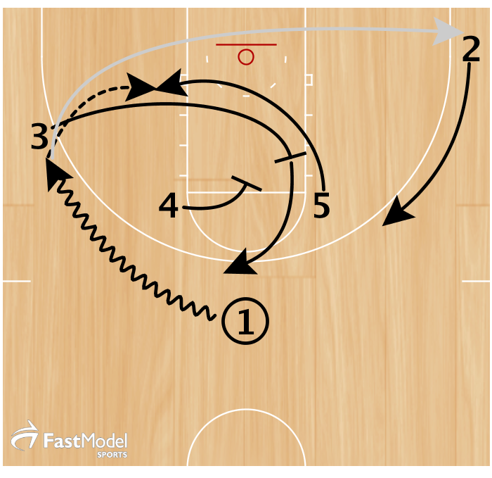 1 dribbled 3 through to set a backscreen for 5. 4 then pinned down for 3. 1 fed 5 in the post for an iso and 1 baseline cut to avoid any dig or double-down.