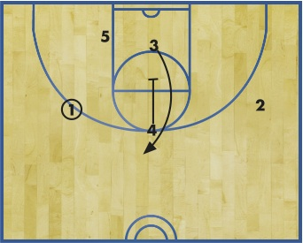 "DIAGRAM 3:  1 spaces the floor and looks to hit 5 in the low post. 4 breaks down hard and sets a downscreen for 3, who curls around the screen and pops to the top of the key. (Notice that the first two screens in the series were ""big-to-little"" screens.)"