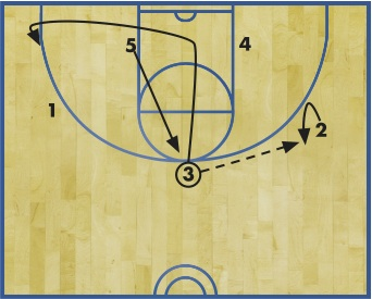 DIAGRAM 5:   If 3 didn't have a good look for the jumper, he or she swings the ball over to 2 on the wing.    The beauty of this play is that, afterward, we can smoothly flow into our high-low motion offense, with 5 flashing to the top and 3 making a basket cut and cutting to the weak-side corner.