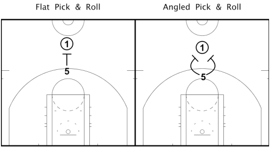 "Over the last several years I have learned a term/concept that is widely used in the NBA, ""Weak"". ""Weak"" means the defense wants to push the ball handler to dribble using their left (usually Weak) hand. Many teams use this concept regardless if the ball handler is right handed or left handed as 9/10 times they will be right handed. Additionally, if you are always pushing the ball handler the same direction, the rest of your defense will know their rotations every time. I believe this is a term that most middle and high school coaches could implement into their game plan on on a nightly basis.  Note: this typically should only be used in the middle of the floor.   This is how you will see many teams in the NBA ""Weak"" a flat pick & roll. As soon as your big sees his man sprinting into a pick, have them yell out, ""Weak, Weak, Weak!"", this notifies the guard that we want to push him to his left hand. Now it's the guards turn, he needs to change his stance to force the ball handler to dribble using his left hand. This is where some guards can get split. We aren't saying to totally turn your hips and play ""ole"" defense; the guard needs to adjust his stance to sit on the ball handlers right hip forcing them to the left hand (Funneling him to his big). Now its the bigs turn; he needs to sit down and get wide in an athletic position. As the ball handler starts dribbling off and the guard is fighting over the screen, the big needs to do a great job moving his feet and staying in front of the ball handler and allowing his guard to get back in front of the ball; while the rest of your defense rotates to assist in the big rolling/popping. (See Image Below)"