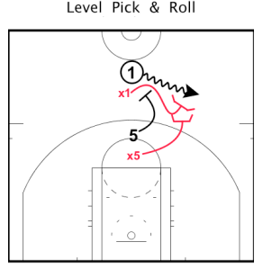 "2. Jam:   Jamming is a very popular term that I am sure most of you already use. Jamming has also been called ""Lifting"" as it might be a better name for teaching the technique. As the game has progressed and officials are now calling more and more touch fouls, Jamming is turning into more of a ""Hug Up & Under"" technique; so this is the technique I will describe. Typically it is easiest to Jam a screen when the big is stationary and NOT sprinting into the pick. As the ball handler is approaching the screen, the defender hugs up against the picker and attempts to move the screen up (without fouling) as the guard sprints underneath.   Note: this technique should not be used if the ball handler can shoot as it is easy to stop and pop behind the screen."