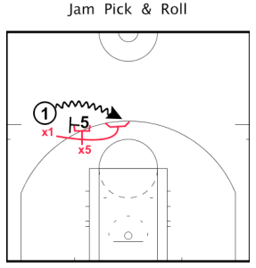 "3. Show: Showing should be used when you want to slow down the guard coming off the pick. Many coaches refer to this as a ""Hedge"". But I like the term ""Show"" as it entails that you are quickly stepping out and showing yourself to the ball handler. As the ball handler begins coming off, the big needs to meet him at the level of the screen and force him to take at least two back dribbles toward half-court; this will give your guard time to recover. As the guard recovers, he will go over top of the pick, but under the big. A key point to Showing is communication, the guard needs to communicate to his big when he is back; last thing you want is the big to leave the ball before the guard has fully recovered."