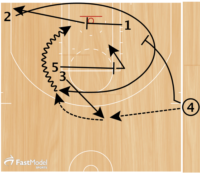 3 pop out and catches pass from 4. 2 (Ginobili) sprints off triple screens from 1, 4, & 5. On the curl 3 passes to 2 who attacks the rim for a lay-up.