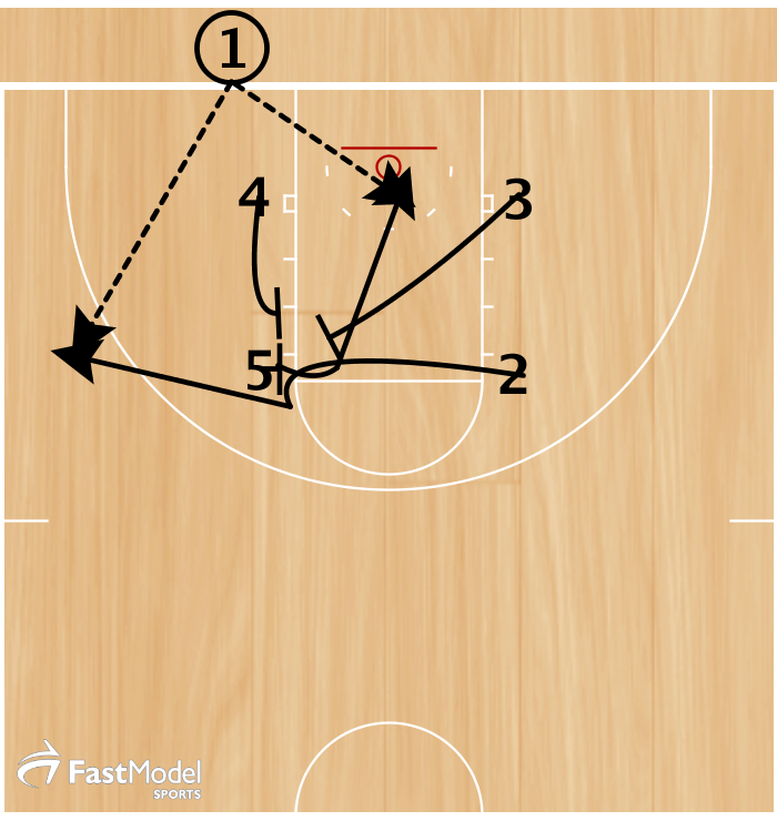 1. 4 cuts up to set a double stack screen with 5 for 2.  2. 2 cuts off of 4 & 5's double stack screen to the wing.  Option 1 - 1 passes to 2 for a three point shot.  3. 3 sets 5 a back screen as 2 cuts off of his screen. 5 dives to the rim.  Option 2 - 1 passes to 5 for a lay up.