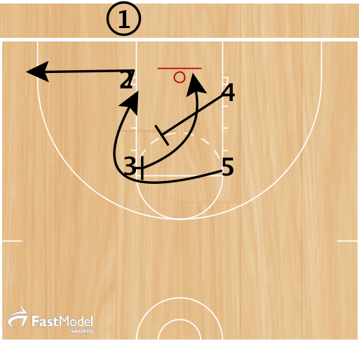 2 sprints out to corner. We teach to turn and seal before sprinting. This keeps the defense off the pass.  3 turns and screens for a tight curl by 5 and to receive the screen from 4.  *If they switch the screen , 4 goes into an ISO on smaller defender