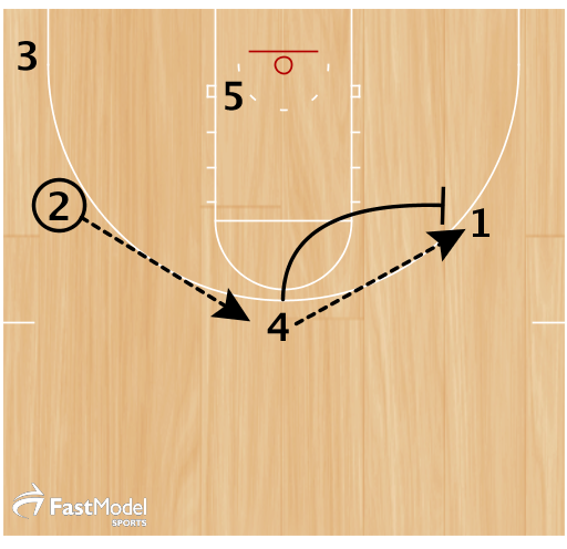 2 passes to 4. 4 passes to 1 and sets a ballscreen on 1.