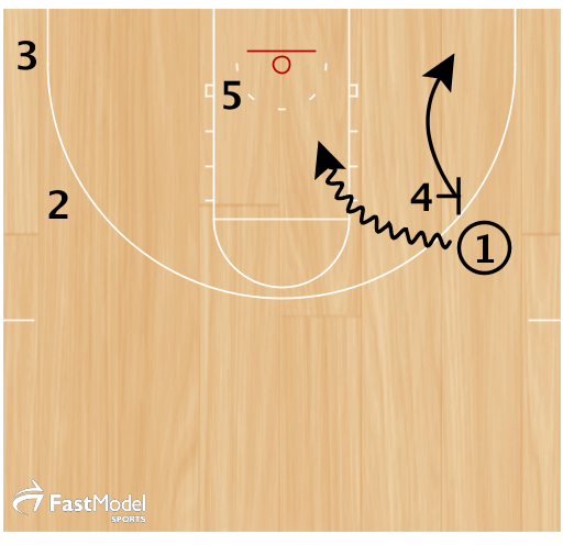 4 sets a ballscreen on 1 and rolls to the short corner. 1 attacks the middle of the lane.