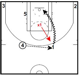 On the pop back, the 1 player can shoot the 3-pointer if the defender is late recovering after helping on the cut to the basket by the 5 player.  The 1 player can drive it all the way to the basket on a bad close-out by X1.  Put a shooter in the corner to take away the help on the drive.