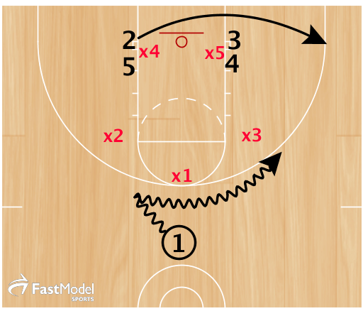 1 starts left, then reverses dribble right to engage x3. 2 uses double to corner.