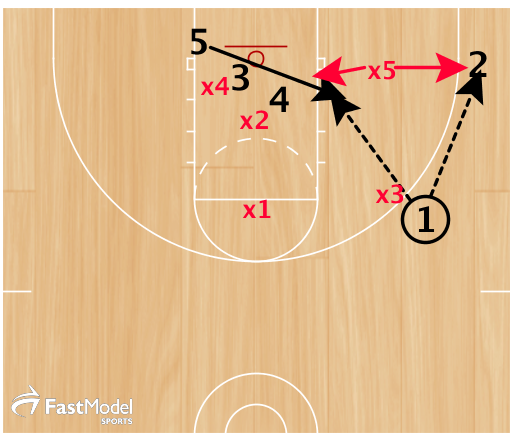 5 flashes under the double. x5 must choose to cover the corner or stay home