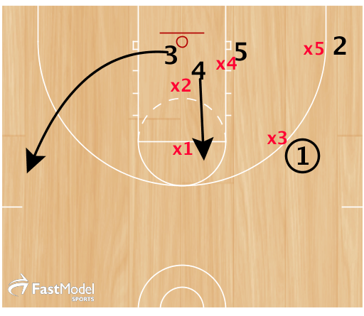 If they cover 5 and 2, 3 relocates to weakside wing and 4 flashes high post