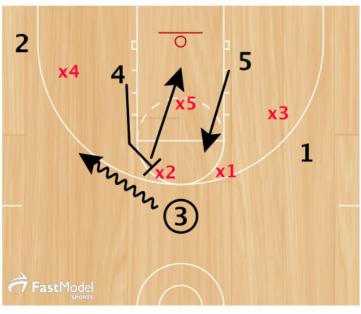 3 has jumper, 2 in the corner, 4 on the roll, or 5 on the flash.