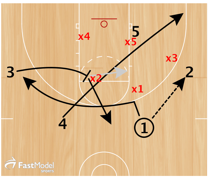 Guard (1) passes to wing, Big/Guard (4) that is opposite elbow slices through the zone. (5) is really trying hard to post/seal. Opposite wing (3) flare screens for the guy who made initial pass (1).     Looks=     1. 5 in the post  2. 4 in short corner  3. 1 on the flare  4*. 3 slipping back to the ball after setting the flare.