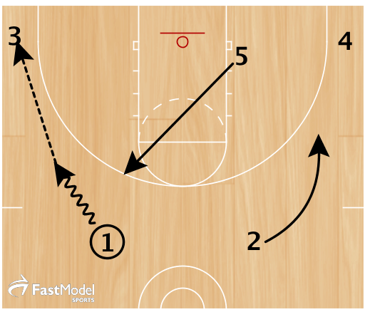 Start with 3, 5 and 4 positioned low and 1 and 2 set up high. 1 has the ball. 1 dribbles to the weak side and passes to 3 in the corner. 5 cuts across the lane and up to the weak-side elbow. 2 breaks to the opposite wing area.
