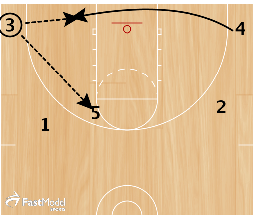 As 5 cuts high, 4 sneaks in low behind the zone and posts up as close to the basket as he or she can. 3 can throw it to 4 or pass it to 5 at the elbow when the defense closes in on 4 as 4 tries to post up.