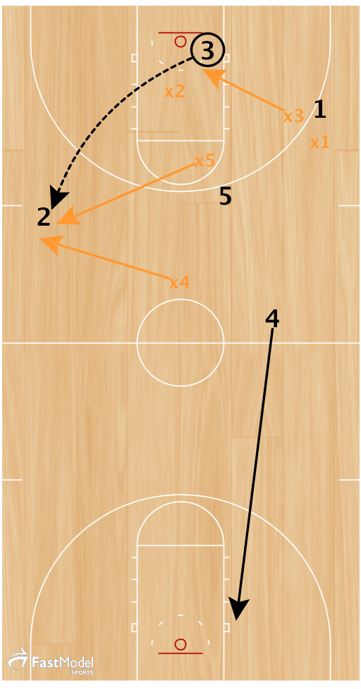 2 stays wide on opposite sideline to receive quick reversal from 3, and pulling x4 up to the ball. 4 cuts to the basket.