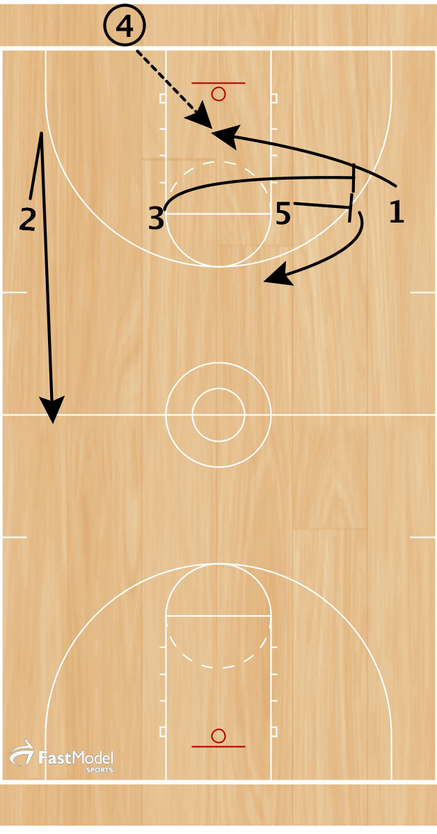 Line up in a 4 across set with the 1 lined up away from the ball.  2 on the opposite side and 3 and 5 at the elbows.  5 must be on the same side as 1  2 fakes towards the ball and runs deep. 3 and 5 set a double cross screen for 1 to come off heading towards the ball. 1 catches and waits for every one to clear before dribbling.