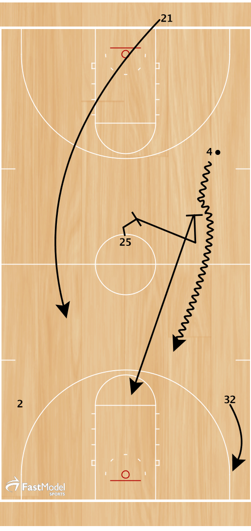After the inbounds pass 25 moves to set a blind screen for 4 to bring the ball up the floor  21, after inbounding the ball sprints forward