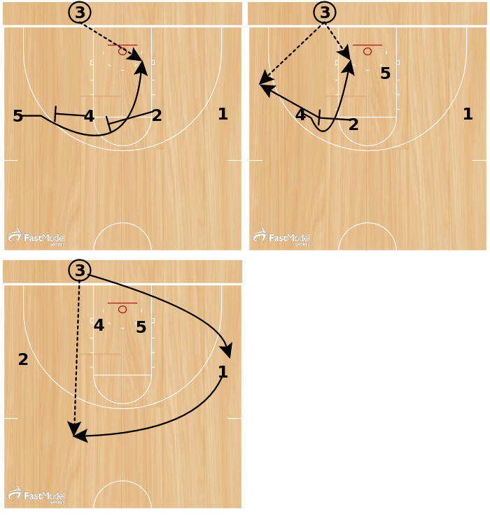 Part 1 The first option for the inbounds passer (#3) is to hit #5 curling to the basket off of the stagger double set by #'s 4 and 2 in that order.   Part 2 The second option for #3 is to hit #4 curling to the basket off of #2's screen. After #4 clears, #2 will pop slip to the perimeter and look to catch behind the three-point line for an open shot.   Part 3 If none of the first three options comes open, #1 will come to the top of the key area and look to get the ball. From here, we will call a set and look to get into our half-court offense.