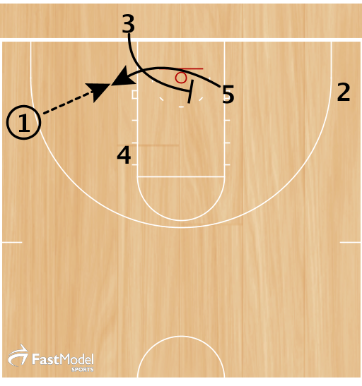 3 set a screen for 5 to loop under and post-up.