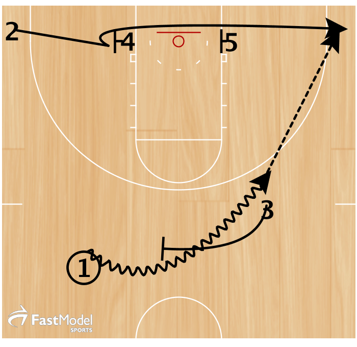 1. 1 dribbles off of 3's ball screen to the wing.  2. 2 cut's off of 4 & 5's baseline double screen to the corner.  Option 1 - 1 passes to 2 for a three point shot.