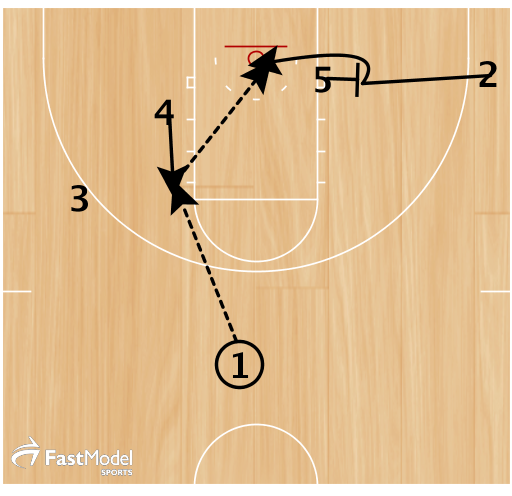 1. 4 flashes to the post.  2. 1 passes to 4, 5 sets a cross screen for 2 outside the block.  3. 2 sets his defender up and cuts off of 5's screen.  Option 1 - 4 passes to 2 for a lay up.