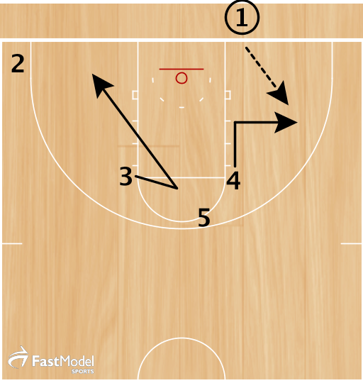 4 makes an angle cut to get open.  3 fakes a screen on 5 and cuts to the baseline/  1 passes to 4.