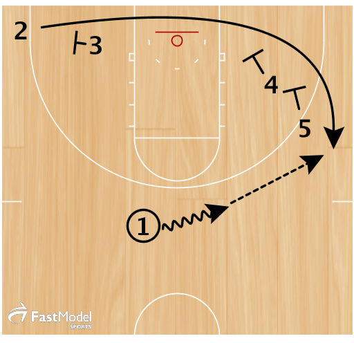 2 runs off a triple stagger screen as soon as 1 gets the hand off. 1 passes to 2 for a 3pt shot
