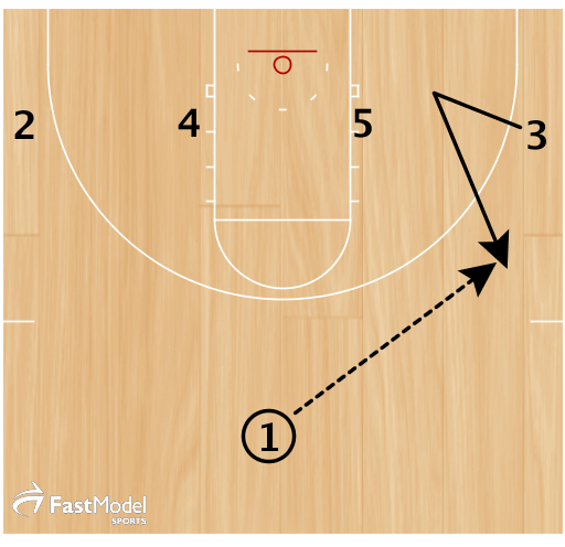 3 starts to cut baseline, then pops to wing to receive pass from 1.